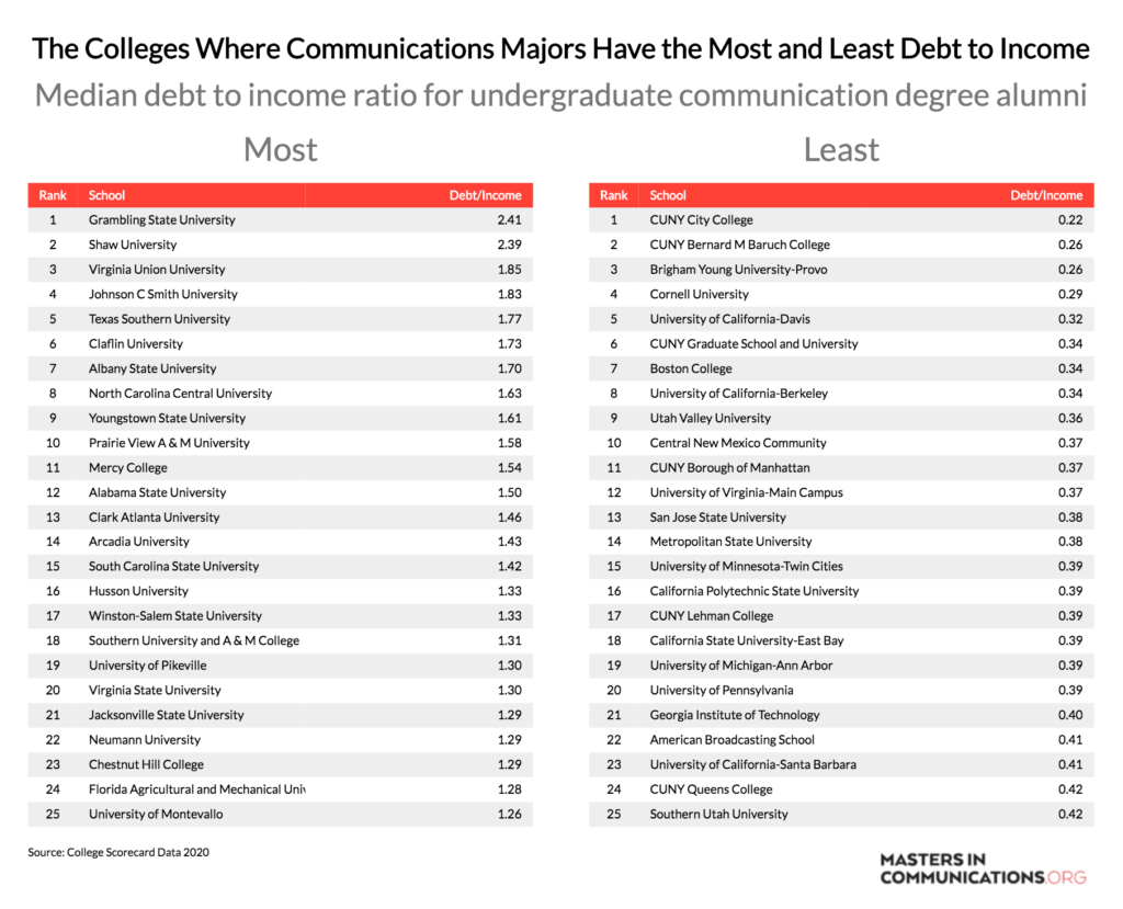 College Where Communication Majors Have Most and Least Debt